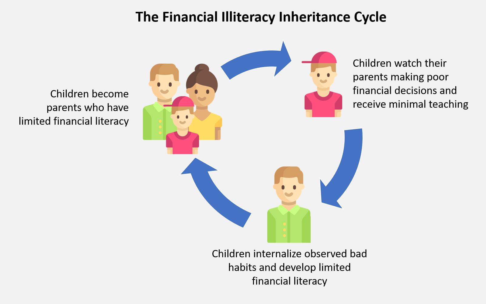 THe Finanacial Illiteracy Inheritance Cycle