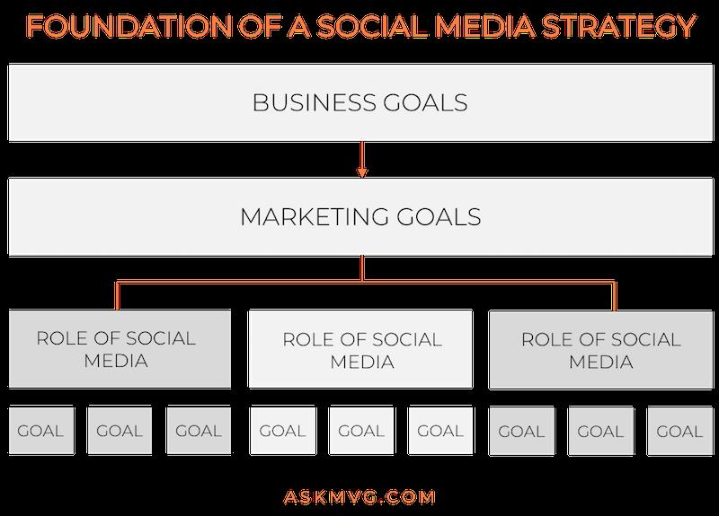 askmvg.com - foundation of social media strategy.png