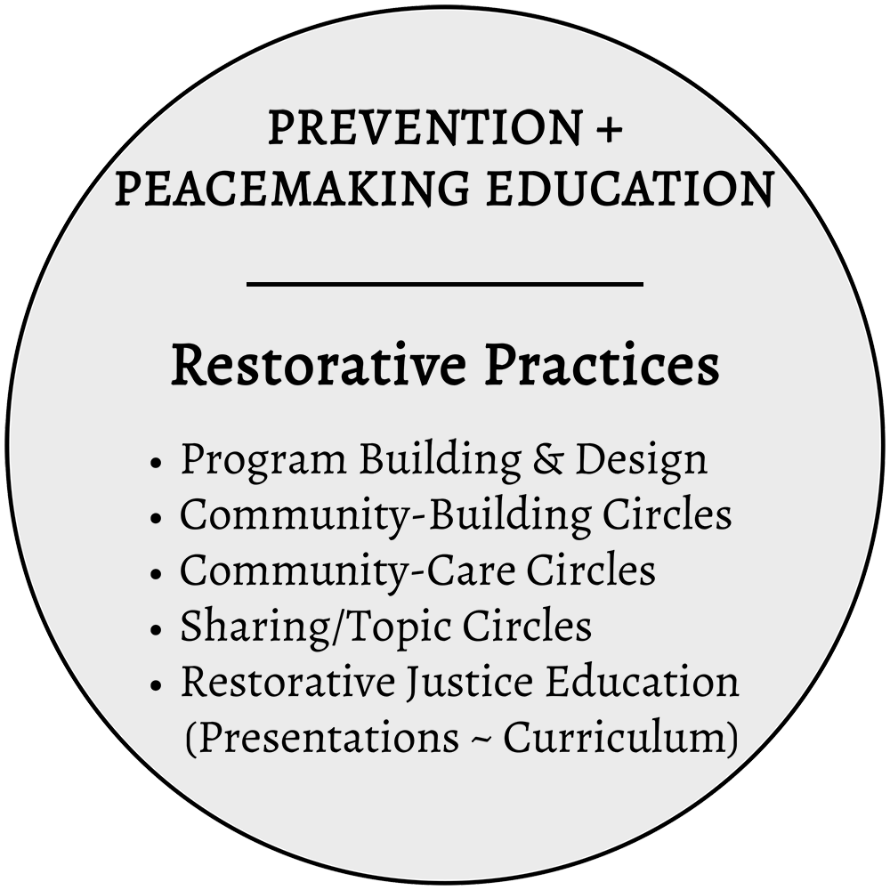 RESTORATIVE PRACTICES | PRESENTATIONS | EDUCATION - Prevention and peacemaking education programs are intended to get in front of conflict incidents. Customized programs will be designed to help build strong, close knit communities that promotes accountability, personal responsibility, civility, and respect whether within your family, community, or organization. Based on restorative justice principles, these programs build a foundation for a peaceful response to conflict when it does arise in a way that rebuilds relationships and fosters healing.Examples of who might benefit from these programs: faith-based communities, schools, non-profit organizations, healthcare and social service agencies, Ombuds, communities, and families.