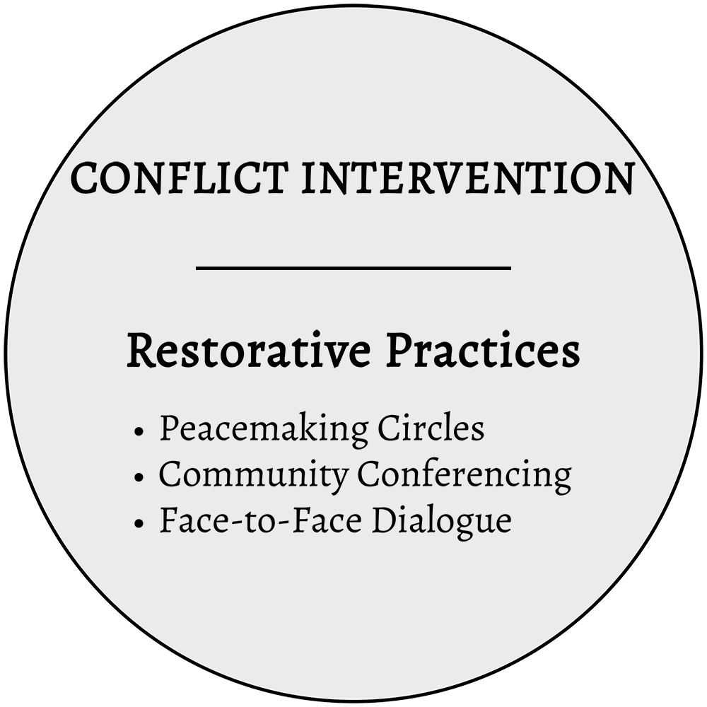 RESTORATIVE PRACTICES | RESTORATIVE MEDIATION - Customized to the unique and individual needs of your dispute or conflict incident, these restorative justice intervention practices are a peaceful response to wrongdoing, crime, or grievances that focus on identifying and repairing harm by answering three basic questions: what happened, who has been affected and how, and how do we make things right? By supplementing, expanding, and customizing options for how you currently handle conflict incidents, these practices are intended to address the harm that often leads to relationship breakdowns in families, communities, and organizations that often interferes with a group's productivity, unity, and ability to peacefully coexist.Examples of who might benefit from these programs: middle/high schools, universities, faith-based communities, law firms, criminal justice systems, HR departments, healthcare and social service organizations, Ombuds, and families dealing with eldercare, adolescent, and divorce issues and circumstances.