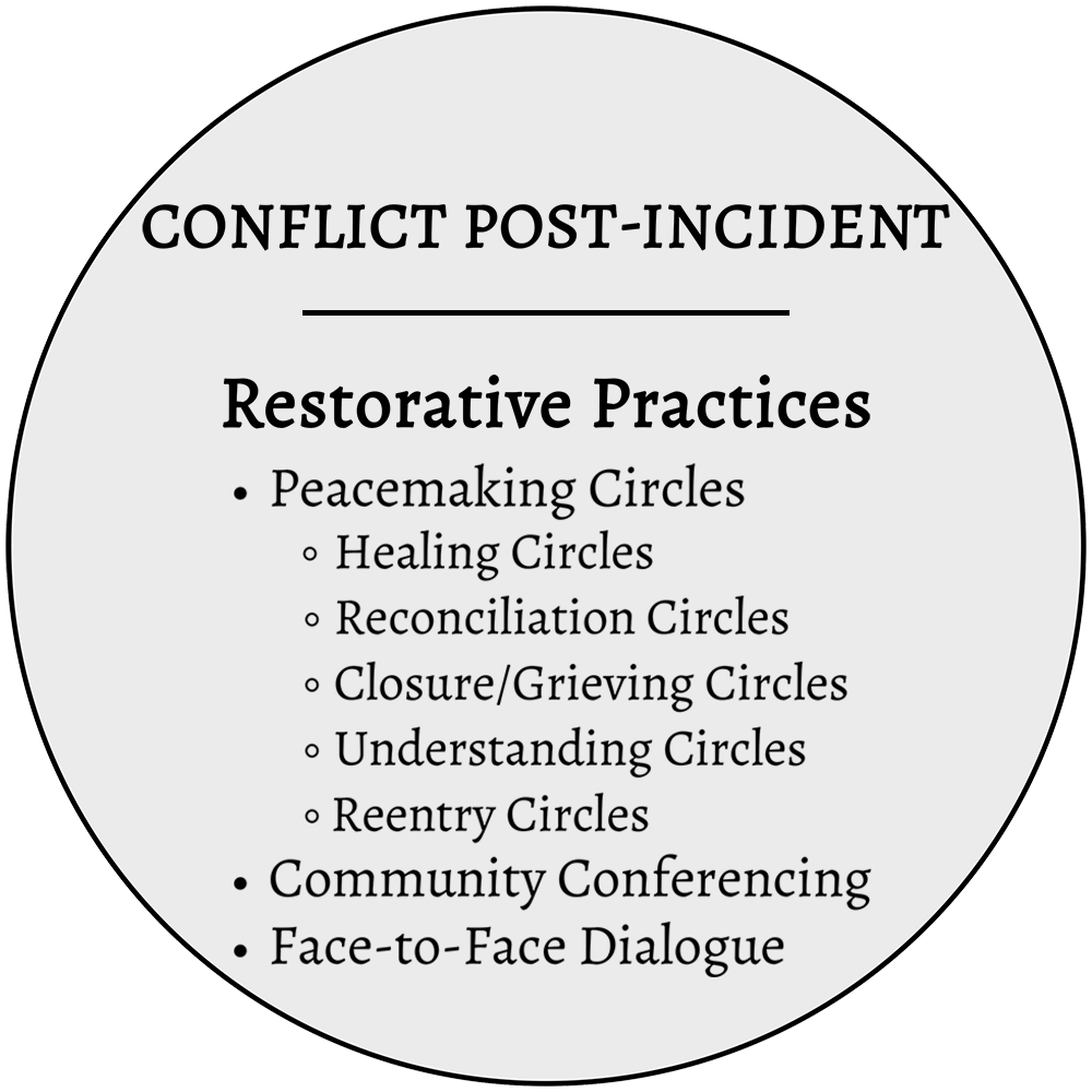 RESTORATIVE PRACTICES | RESTORATIVE MEDIATION - Conflict has been a normal part of life for as long as human beings have been living together. Yet in the midst of our differences, we continually struggle to fully resolve incidents of wrongdoing, crime, disagreements, and misunderstandings. The result can be a need for healing of individuals and relationships within families, communities, and organizations. Post-incident conflict situations are best addressed through the restorative justice practices of peacemaking circles, conferencing, or face-to-face dialogue, designed to give a voice to those harmed, hold accountable the person responsible for the harm, and find solutions that could lead to repairing and rebuilding relationships of all those involved.Examples of who might benefit from these programs: faith-based communities, higher education, criminal justice systems, healthcare and social service organizations, Ombuds, communities, and families.