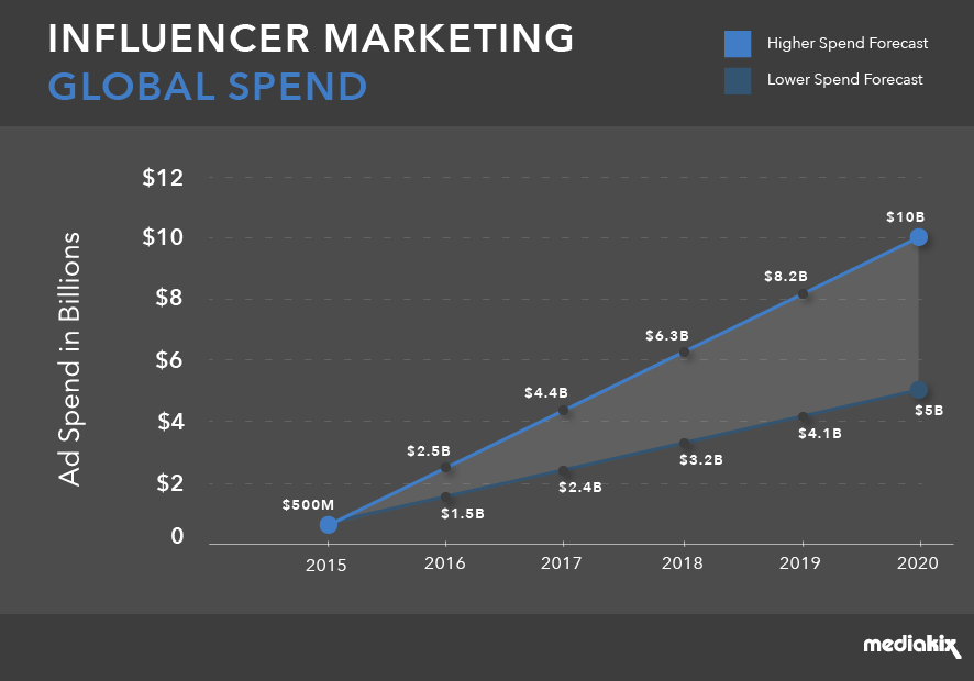 Influencer-marketing-industry-global-spend1.png