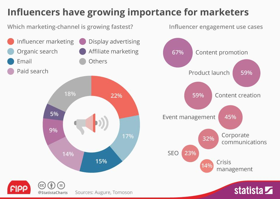 Statista Influencer Marketing.jpg