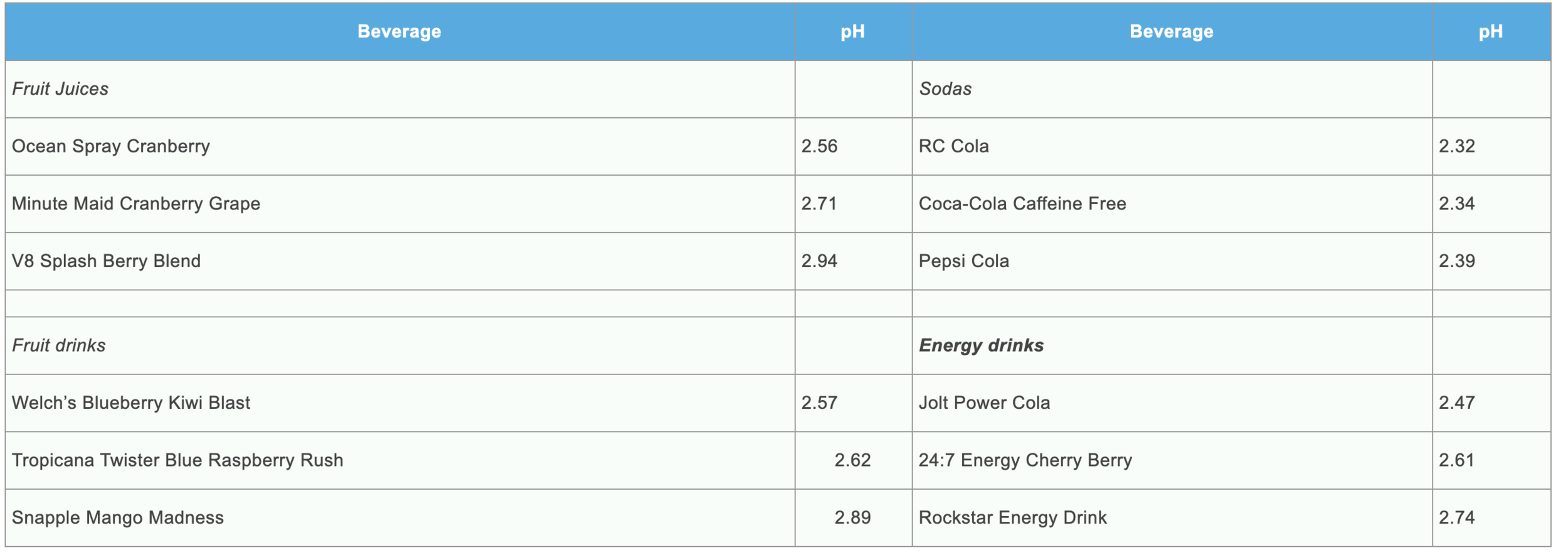 Acidity-in-beverages-that-cause-cavities