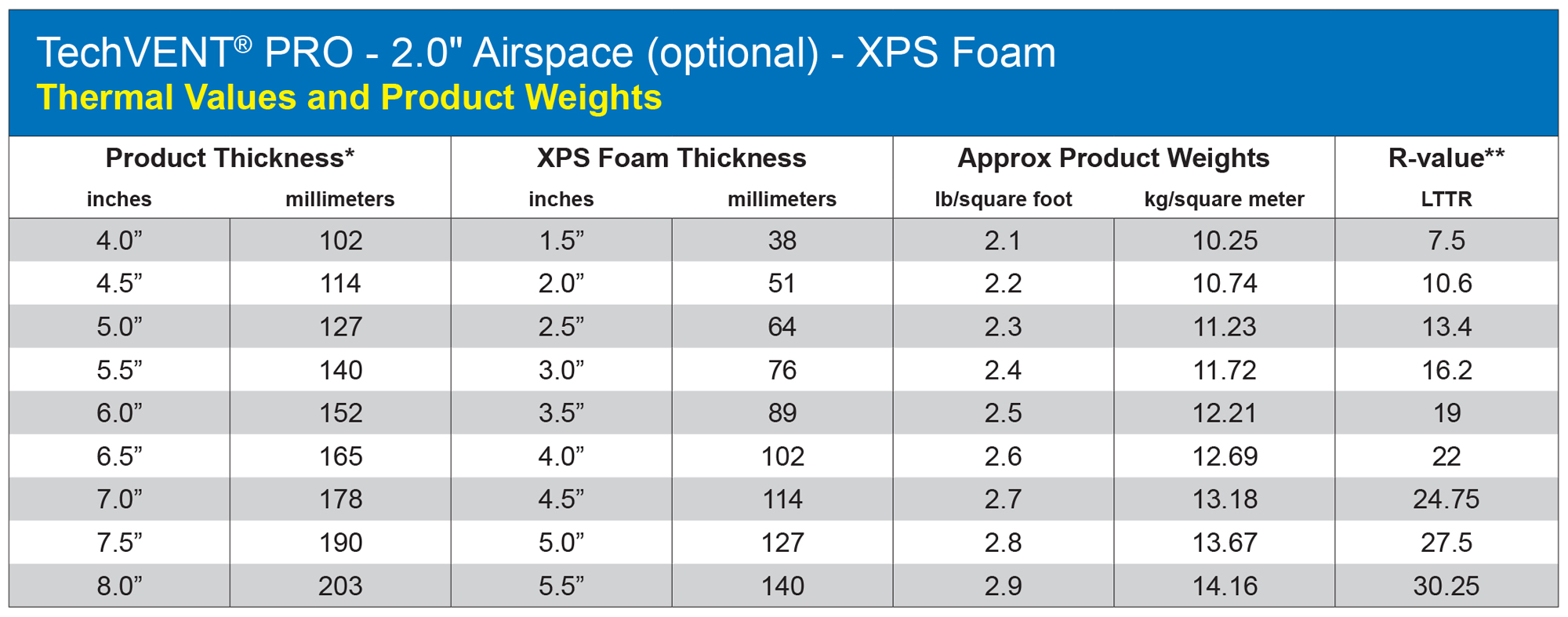 "*The nominal foam thickness is 2 1/2"" less than the overall panel thickness (Tech Vent 2"" airspace). **For comparison with LTTR (Long Term Thermal Resistance) values used by the polyiso industry. XPS foam manufacturers recommend ASTM C518 for thermal measurement. LTTR values, supplied by XPSA, were generated per CAN/ULC S770 by a third party laboratory."
