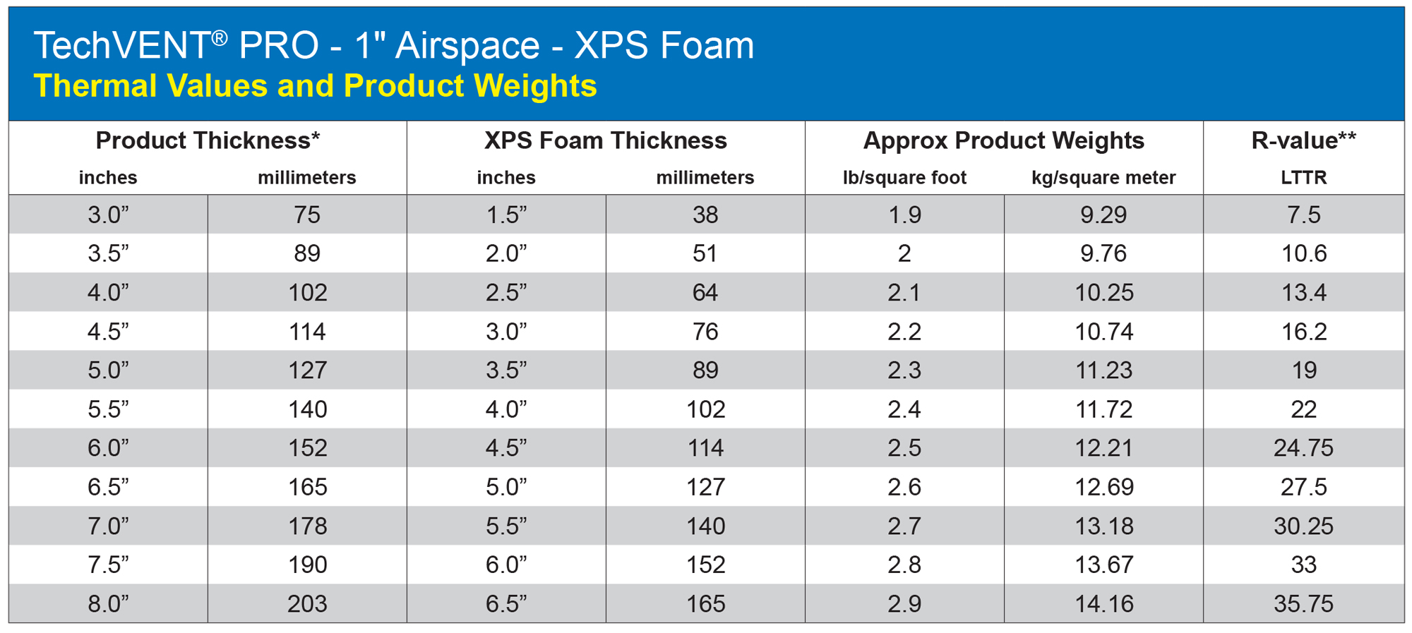 "*The nominal foam thickness is 1 1/2"" less than the overall panel thickness (Tech Vent 1.0"" airspace). **For comparison with LTTR (Long Term Thermal Resistance) values used by the polyiso industry. XPS foam manufacturers recommend ASTM C518 for thermal measurement. LTTR values, supplied by XPSA, were generated per CAN/ULC S770 by a third party laboratory."