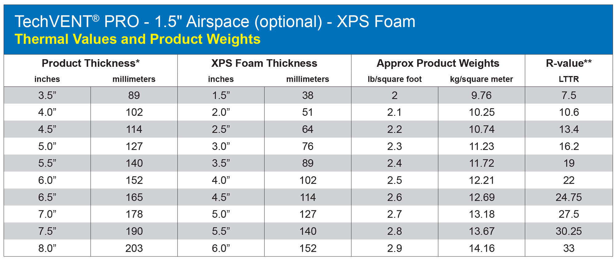"*The nominal foam thickness is 2"" less than the overall panel thickness (Tech Vent 1.5"" airspace). **For comparison with LTTR (Long Term Thermal Resistance) values used by the polyiso industry. XPS foam manufacturers recommend ASTM C518 for thermal measurement. LTTR values, supplied by XPSA, were generated per CAN/ULC S770 by a third party laboratory."