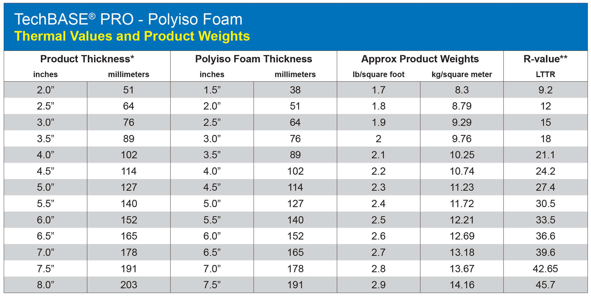 "*The nominal foam thickness is 1/2"" less than the overall panel thickness (TechBASE Pro EPS) **LTTR Calculations are based on ASTM C1289-1A, Effective January 1, 2014."
