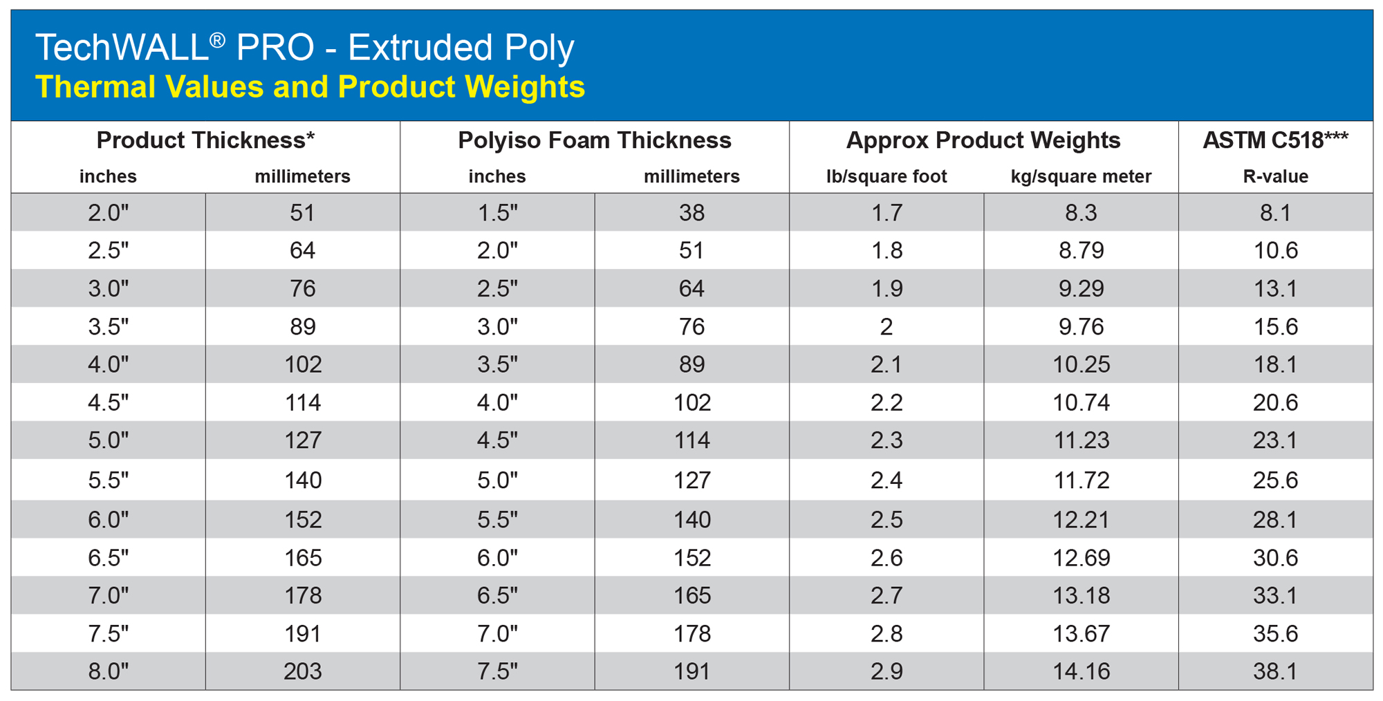 """*The nominal foam thickness is 1/2"""" less than the overall panel thickness. ***ASTM 518 R-value measurement per XPS manufacturers recommendation."""