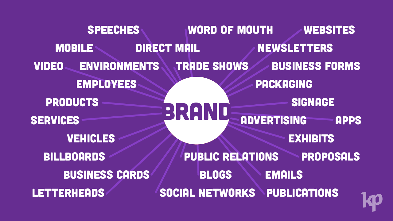 the word brand in a circle with lines going from the circle to a bunch of words that fall under the definition of brand