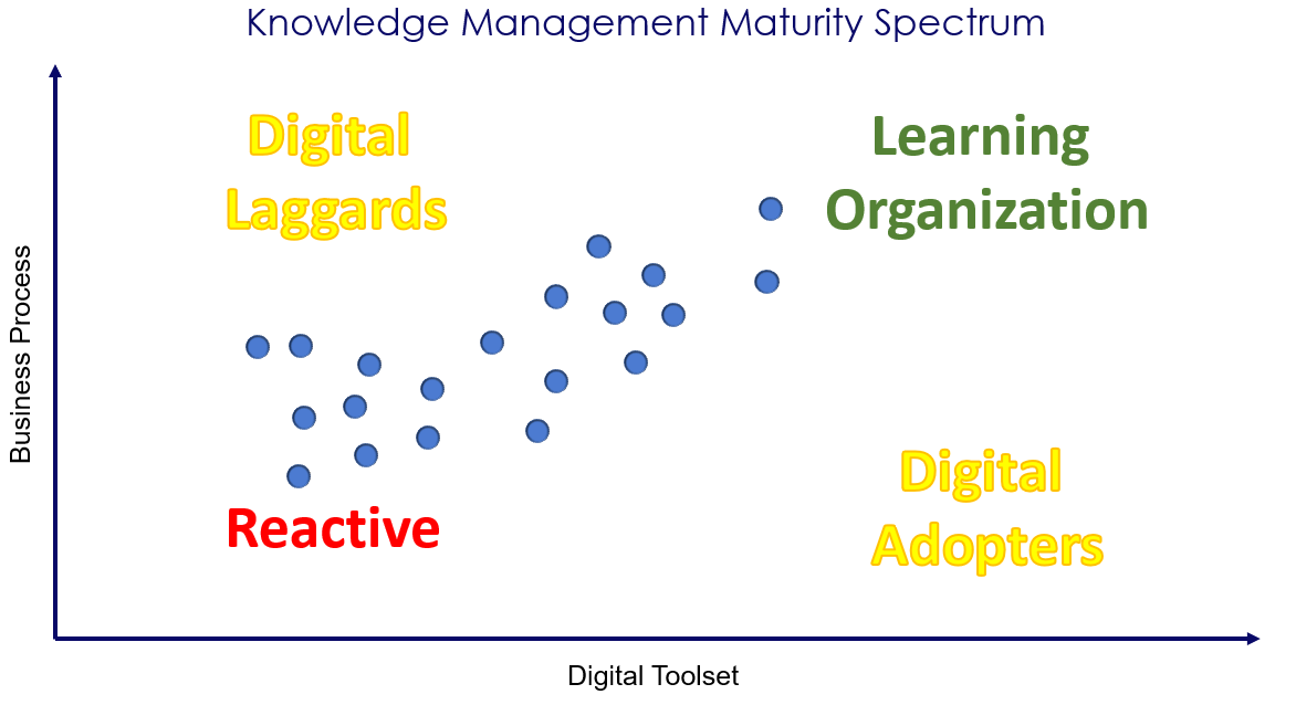 knowledge maturity.png