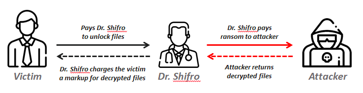 Dr. Shifro Ransomware Sting