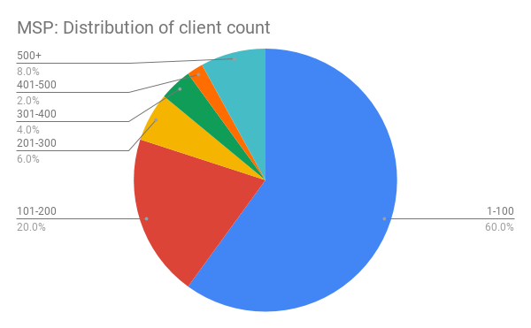 Distribution of how many end clients most MSPs have
