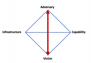 The social connection between Adversary and Victim