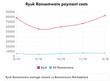 Ryuk Ransomware Average Ransom Amount