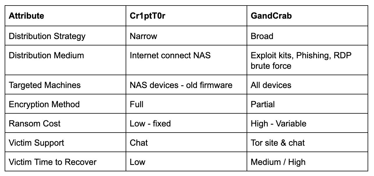 cr1pt0r_vs_gandcrab_ransomware.png