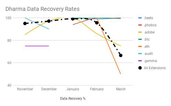 Data recovery rates vary dramatically depending on the variant