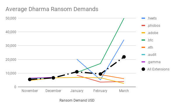 The average ransom demand for Dharma is increasing for certain variants