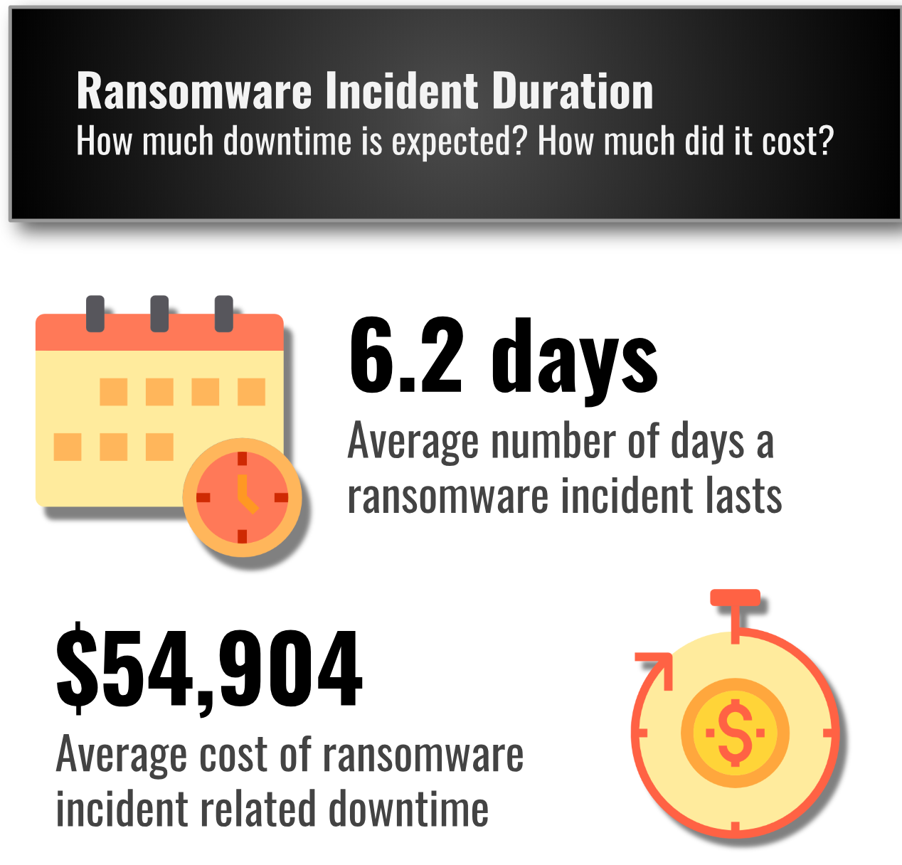 Ransomware Downtime