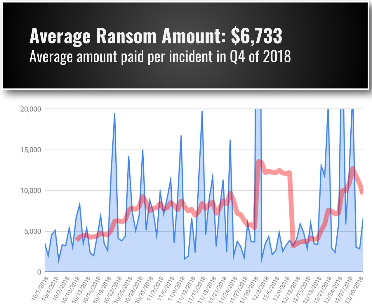 Coveware's 2018 Q4 Ransomware Marketplace Report