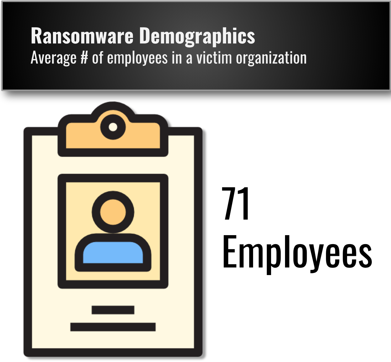 Average size of a company attacked by Ransomware