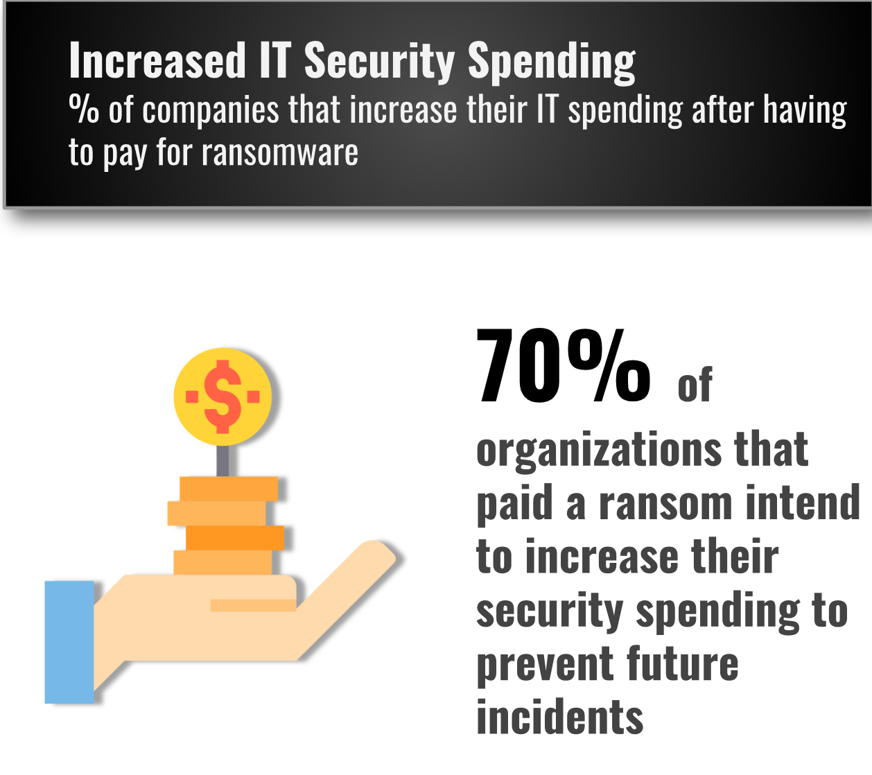 Companies increase IT security spending after a Ransomware attack