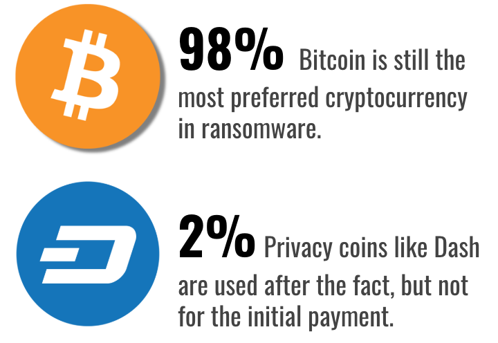 Ransomware Cryptocurrencies used Q1 2019