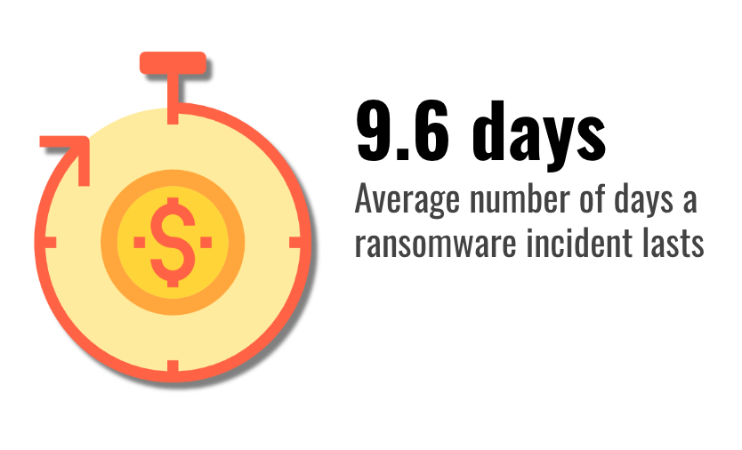 Average number of days of downtime sustained by victims of ransomware in Q2 2019