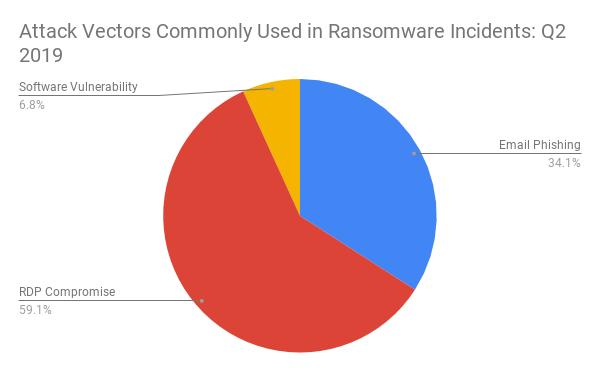 Ransomware Amounts Rise 3x in Q2 as Ryuk & Sodinokibi Spread