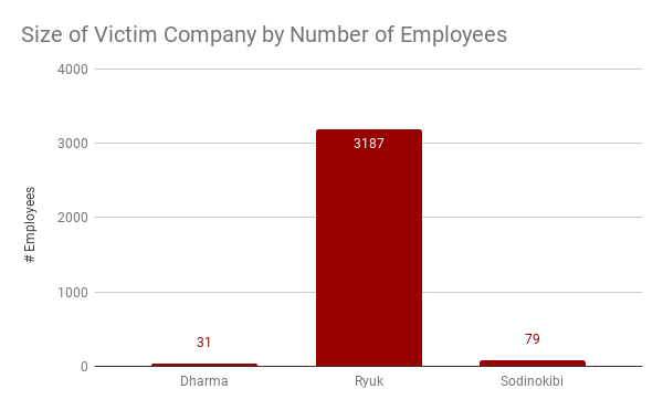 Size of Ransomware Victim Company by Number of Employees