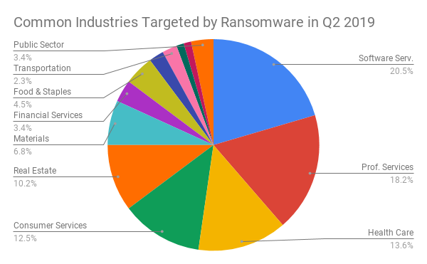 Common Industries Targeted by Ransomware in Q2 2019