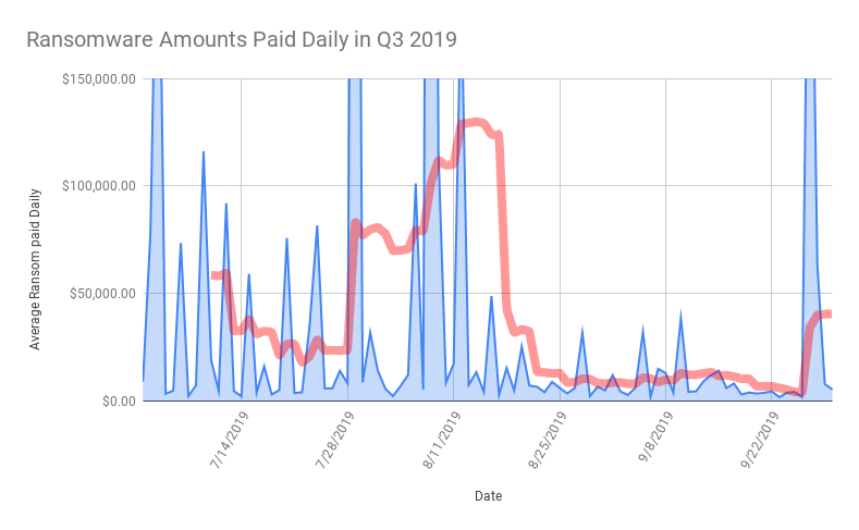 Ransomware Amounts Paid Daily in Q3 2019.png