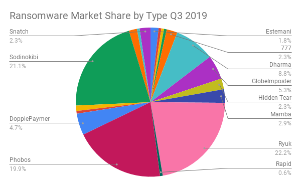 Ransomware Market Share by Type Q3 2019.png