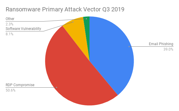 Ransomware Primary Attack Vector Q3 2019.png