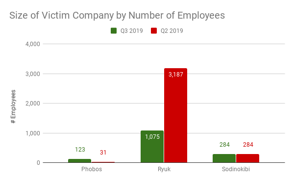 Size of Victim Company by Number of Employees.png