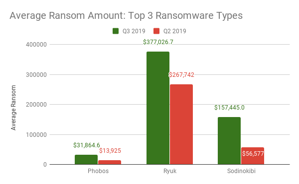 Average Ransom Amount_ Top 3 Ransomware Types.png