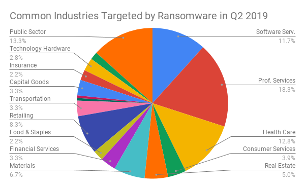 Common Industries Targeted by Ransomware in Q2 2019.png