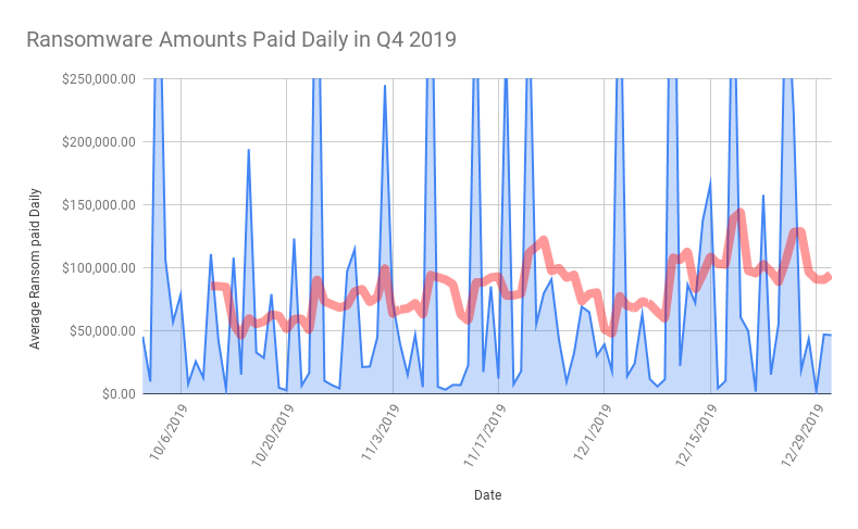 Ransomware Amounts Paid Daily in Q4 2019.png
