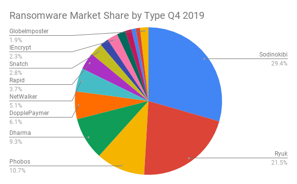 Ransomware Market Share by Type Q4 2019.png