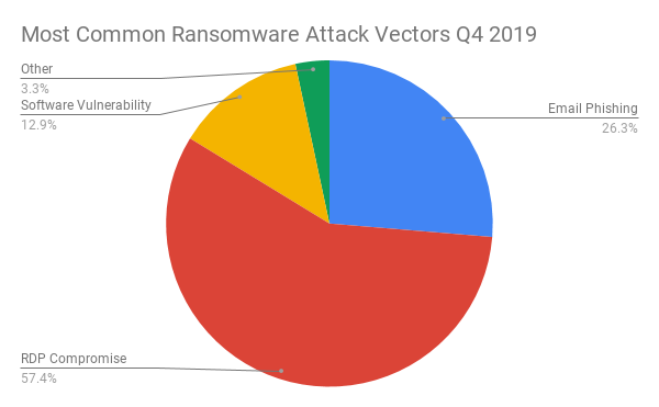 Most Common Ransomware Attack Vectors Q4 2019 (1).png