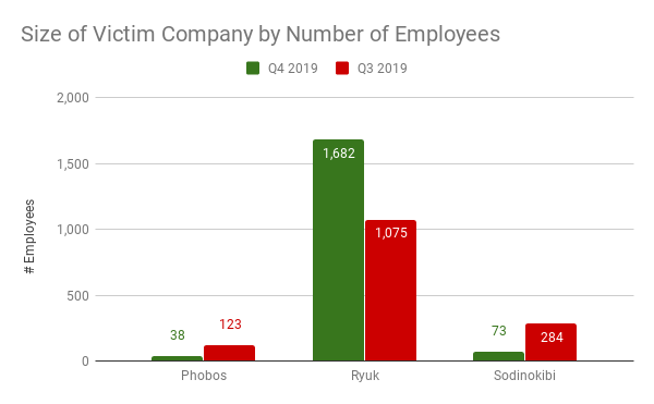 Size of Victim Company by Number of Employees (2).png