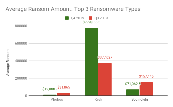 Average Ransom Amount_ Top 3 Ransomware Types (1).png