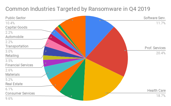 Common Industries Targeted by Ransomware in Q4 2019 (1).png