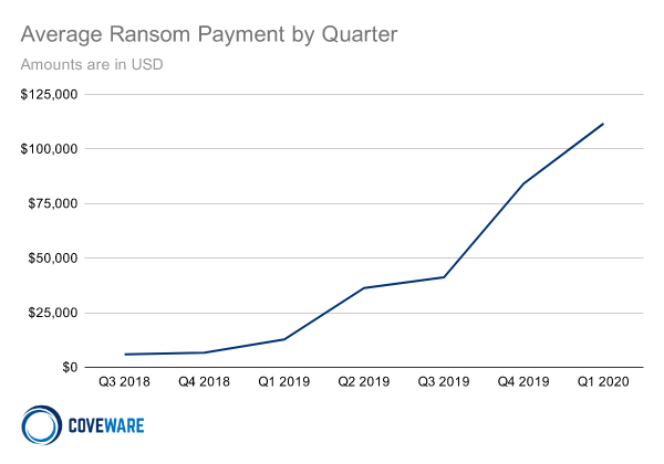 Average Ransom Payment Line Chart