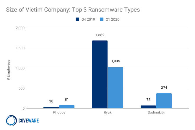 Top 3 Ransomware Types by Size of Victim Company
