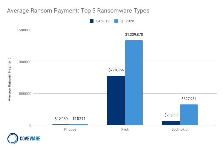 Average Ransom Payment for Top 3 Types