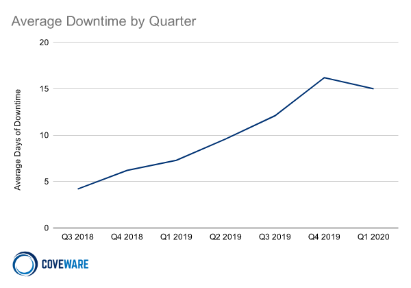 Downtime by Quarter Line Chart