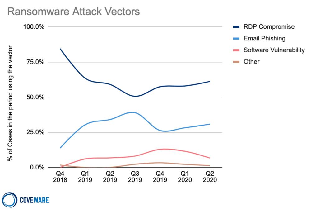 Ransomware Attack Vectors