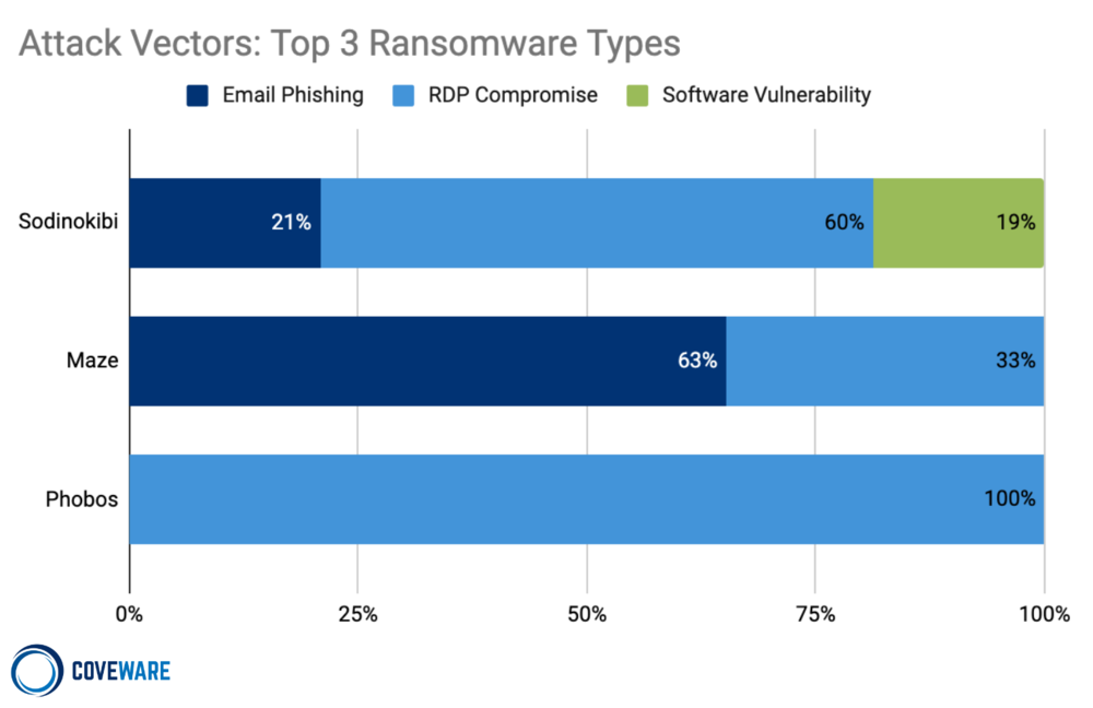 Attack Vectors for Top 3 Ransomware types