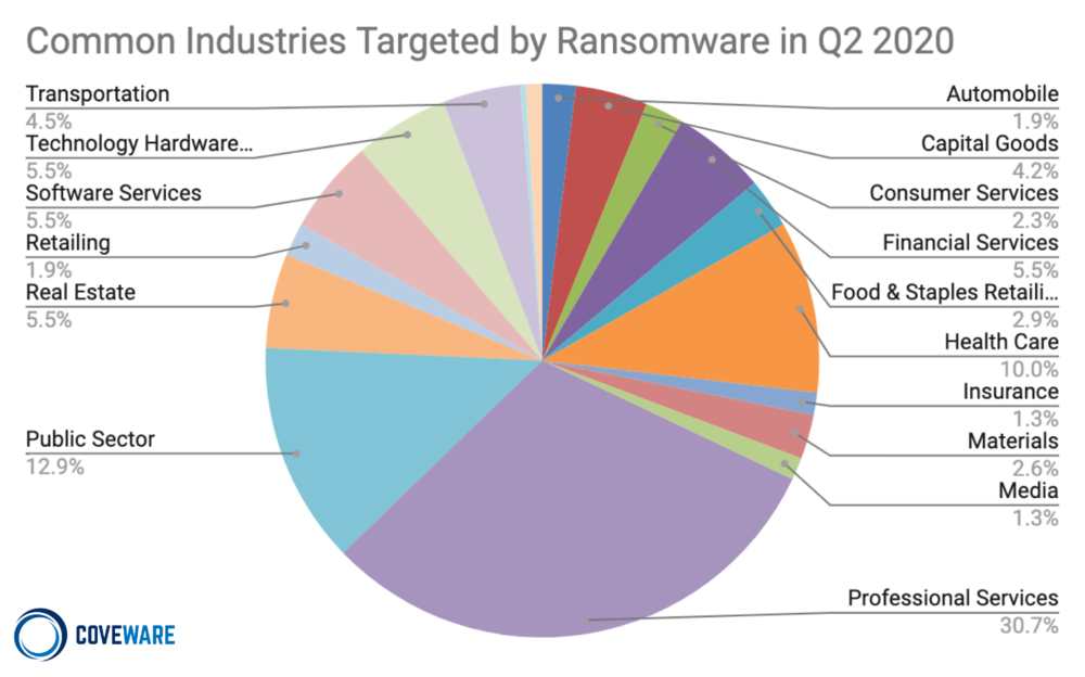 Common Industries Targeted by Ransomware Pie Chart